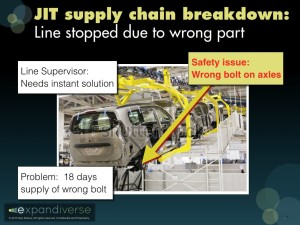Solve a Supply Chain Breakdown Immediately