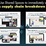 FAST Platform: Understand: How to Solve Supply Chain Breakdowns Immediately