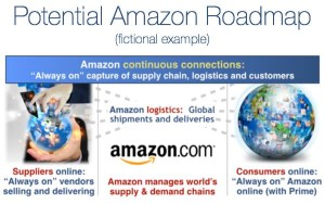 Figure-Potential-Amazon-Roadmap-600x375