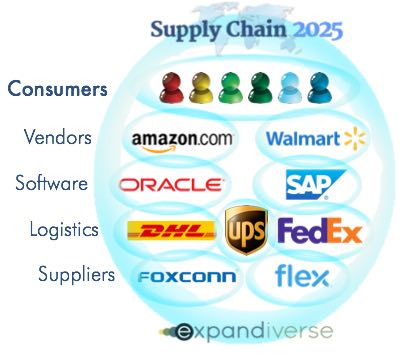 One Supply and Demand Platform will lead the economy