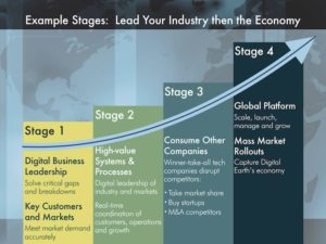 Four stages for your company to help lead tomorrow's Digital Earth Economy