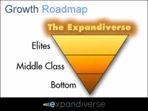 Growth Roadmap to solve Low Economic Growth + Inequality + Middle Class Decline