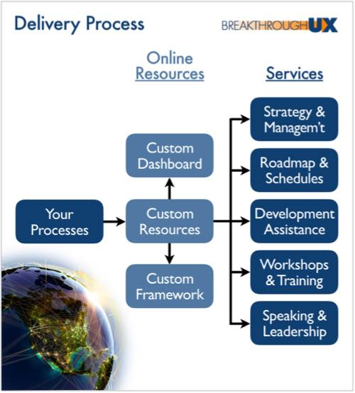 Breakthrough UX custom Services Delivery fits your development processes and goals