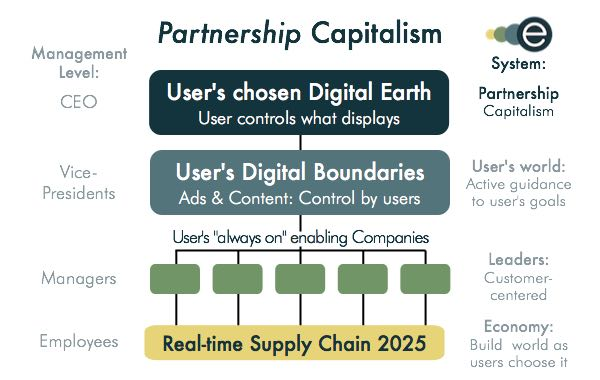 Partnership Capitalism: The Internet's next business model