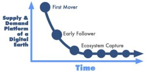 First Mover Advantages for the Supply and Demand Chain of a Digital Earth