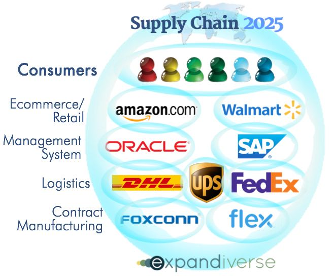 See the Supply Chain 2025 Roadmap now