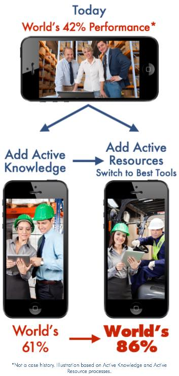 Expandiverse Active Knowledge, Active Resources and Embedded Commerce: Raise abilities universally