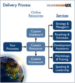 Breakthrough UX custom Services Delivery fits your development processes